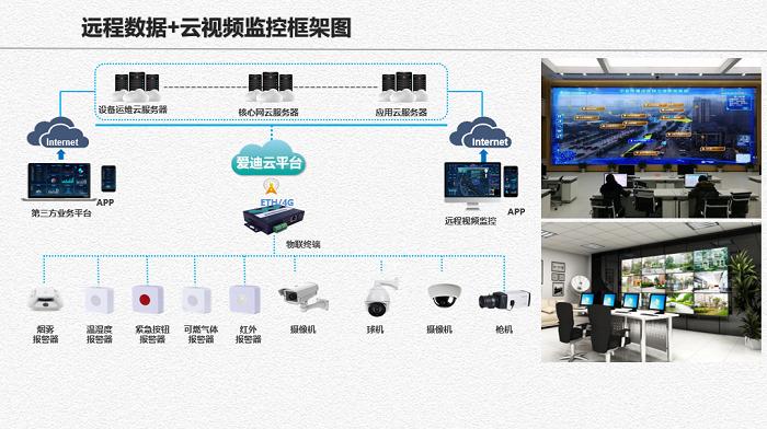 监控联网平台多线路监控管理平台成发展趋势